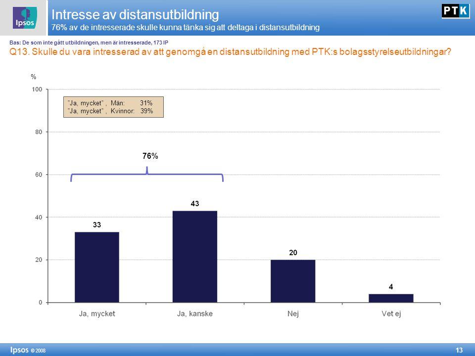 13 © 2008 Intresse av distansutbildning 76% av de intresserade skulle kunna tänka sig att deltaga i distansutbildning % Bas: De som inte gått utbildningen, men är intresserade, 173 IP Q13.