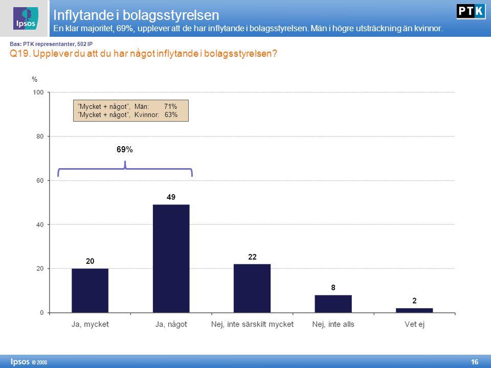 16 © 2008 Inflytande i bolagsstyrelsen En klar majoritet, 69%, upplever att de har inflytande i bolagsstyrelsen. Män i högre utsträckning än kvinnor.