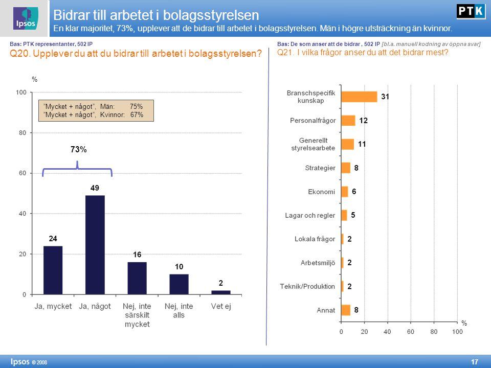17 © 2008 Bidrar till arbetet i bolagsstyrelsen En klar majoritet, 73%, upplever att de bidrar till arbetet i bolagsstyrelsen. Män i högre utsträcknin