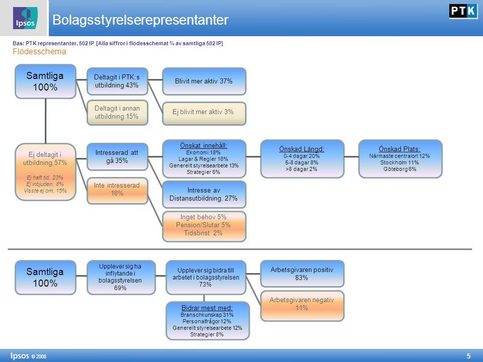 5 © 2008 Bolagsstyrelserepresentanter Bas: PTK representanter, 502 IP [Alla siffror i flödesschemat % av samtliga 502 IP] Flödesschema Samtliga 100% D