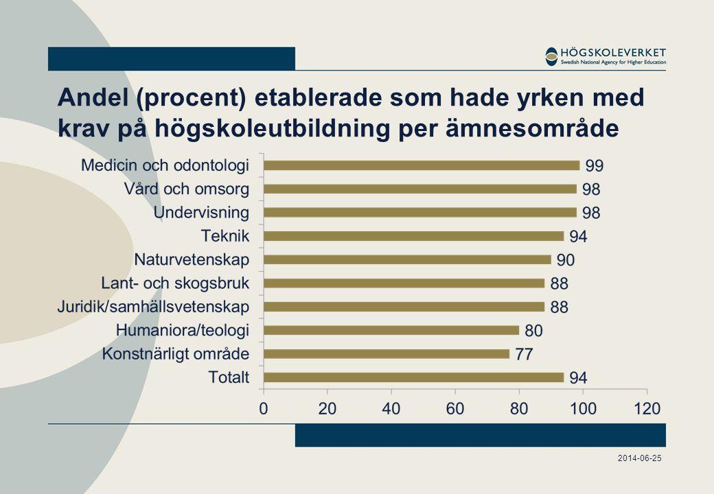 Andel (procent) etablerade som hade yrken med krav på högskoleutbildning per ämnesområde