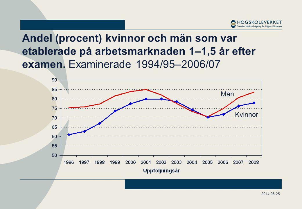 Andel (procent) kvinnor och män som var etablerade på arbetsmarknaden 1–1,5 år efter examen.