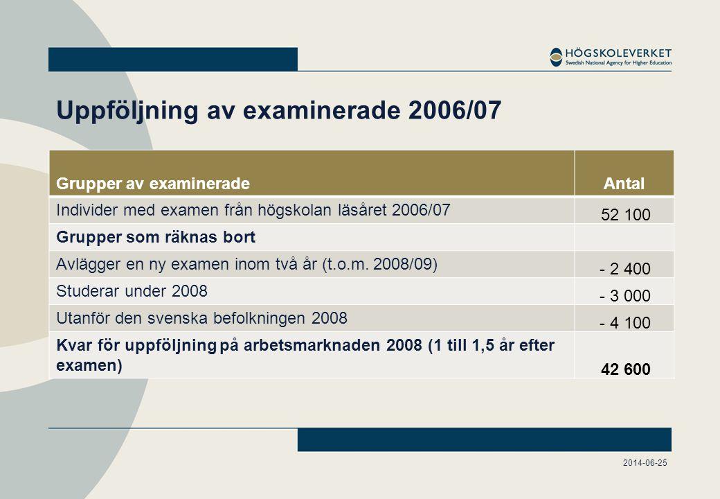Uppföljning av examinerade 2006/07 2014-06-25 Grupper av examineradeAntal Individer med examen från högskolan läsåret 2006/07 52 100 Grupper som räknas bort Avlägger en ny examen inom två år (t.o.m.