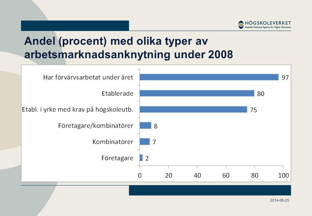 Andel etablerade (procent) per ämnesområde 1996 till 2008. Examensårgångar 1994/95–2006/07.