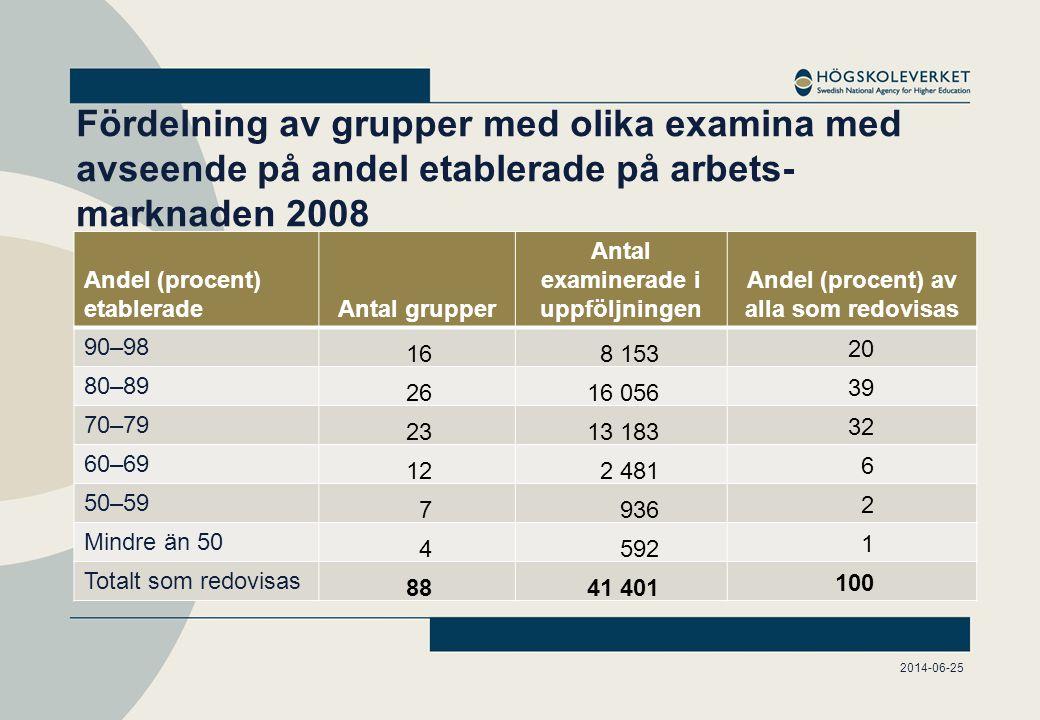 Grupper med högst andel (90–98 procent) etablerade 2008 TeknikVård/medicin Undervisning/lant- och skogsbruk Civilingenjörsexamen – byggAudionomexamenLandskapsarkitektex.