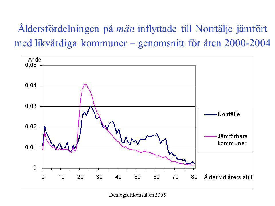 Demografikonsulten 2005 Åldersfördelningen på män inflyttade till Norrtälje jämfört med likvärdiga kommuner – genomsnitt för åren 2000-2004