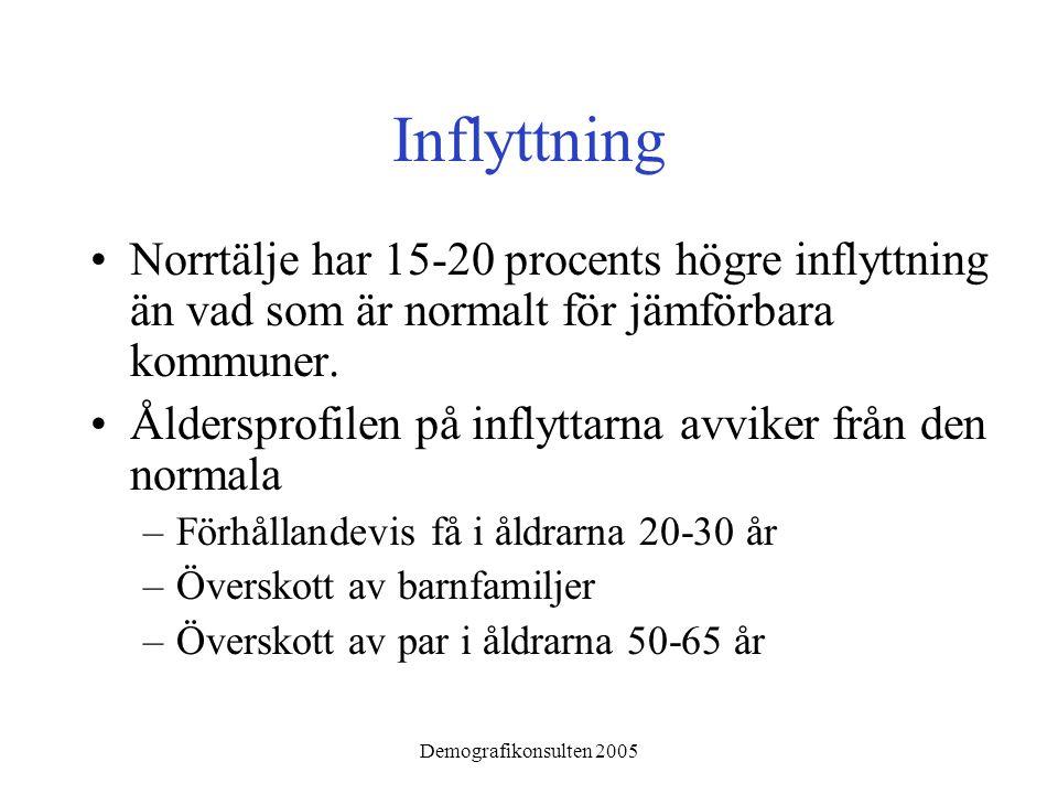 Demografikonsulten 2005 Inflyttning •Norrtälje har 15-20 procents högre inflyttning än vad som är normalt för jämförbara kommuner. •Åldersprofilen på