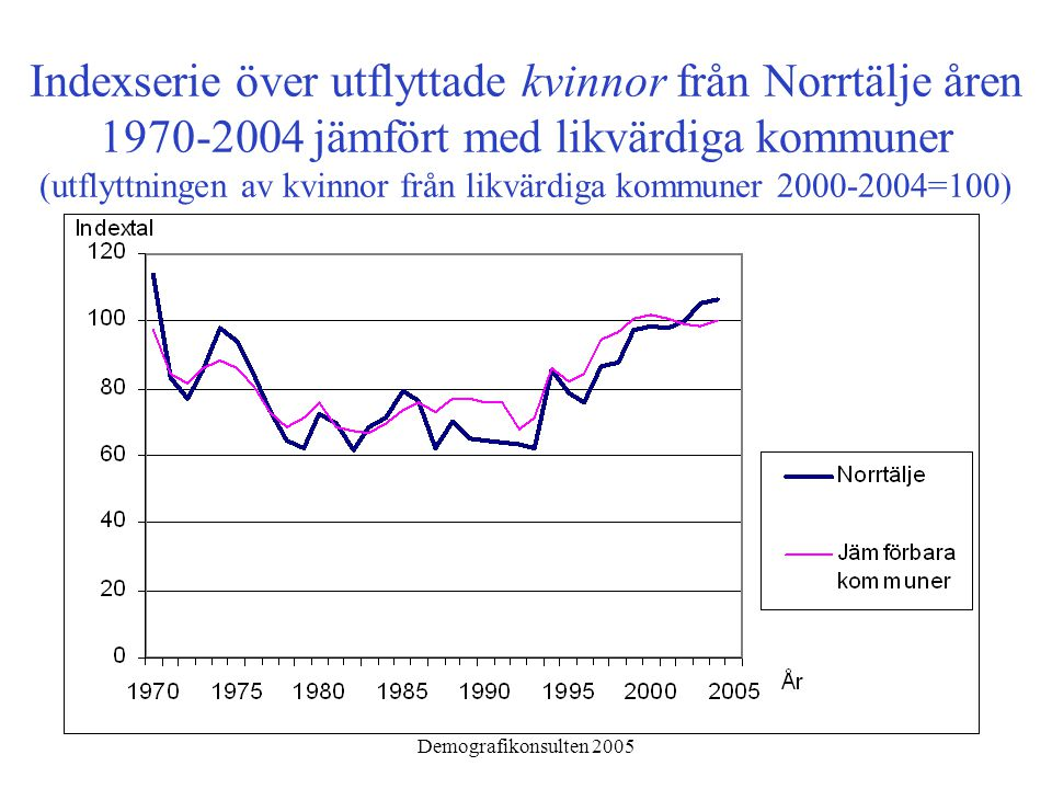 Demografikonsulten 2005 Indexserie över utflyttade kvinnor från Norrtälje åren 1970-2004 jämfört med likvärdiga kommuner (utflyttningen av kvinnor från likvärdiga kommuner 2000-2004=100)