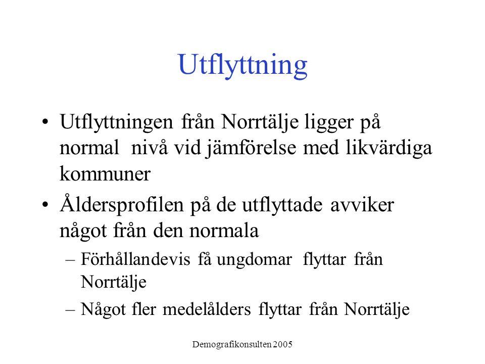 Demografikonsulten 2005 Utflyttning •Utflyttningen från Norrtälje ligger på normal nivå vid jämförelse med likvärdiga kommuner •Åldersprofilen på de utflyttade avviker något från den normala –Förhållandevis få ungdomar flyttar från Norrtälje –Något fler medelålders flyttar från Norrtälje