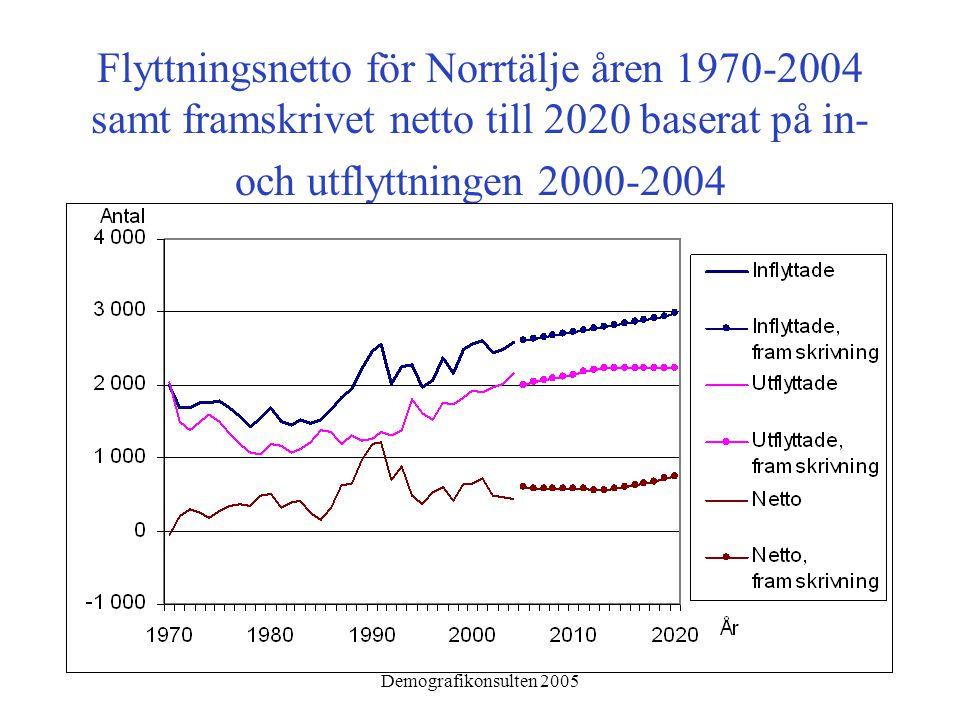 Demografikonsulten 2005 Flyttningsnetto för Norrtälje åren 1970-2004 samt framskrivet netto till 2020 baserat på in- och utflyttningen 2000-2004