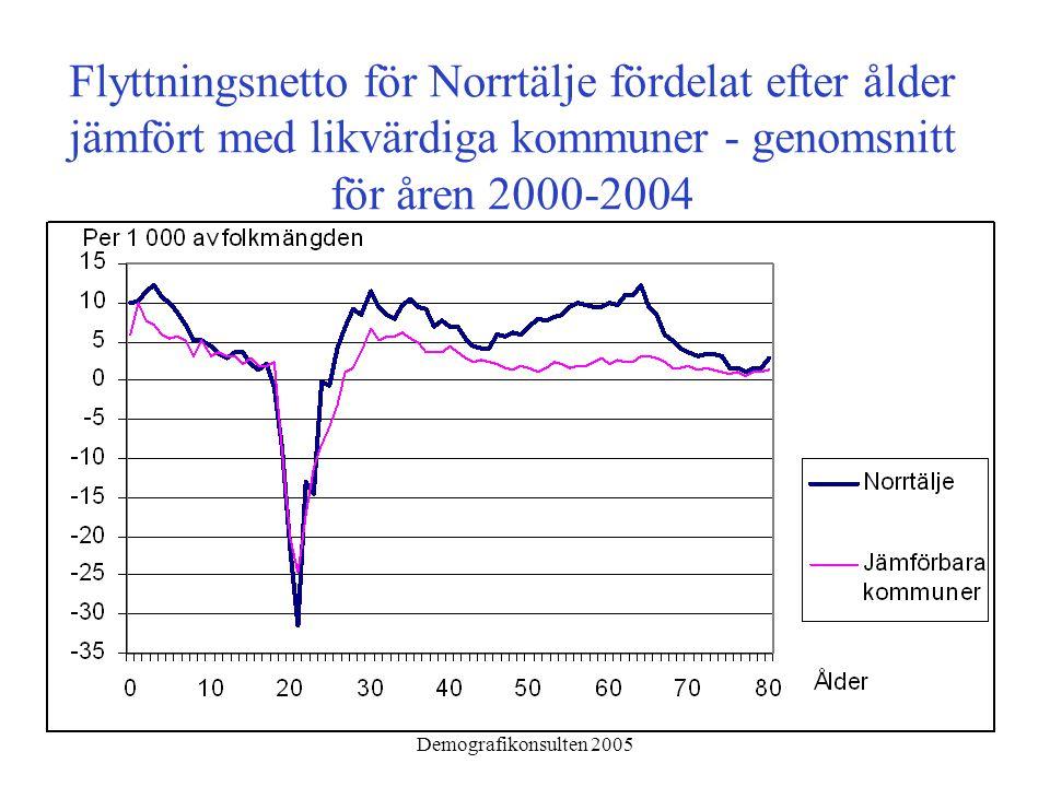 Demografikonsulten 2005 Flyttningsnetto för Norrtälje fördelat efter ålder jämfört med likvärdiga kommuner ‑ genomsnitt för åren 2000-2004