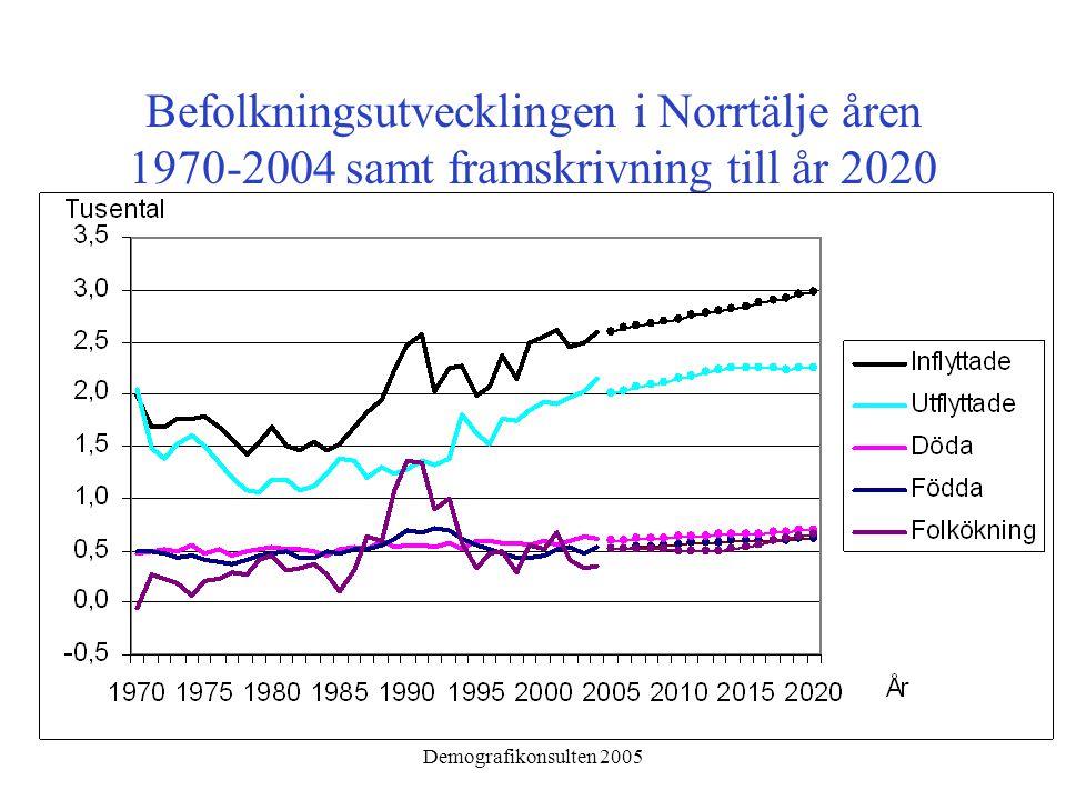 Demografikonsulten 2005 Befolkningsutvecklingen i Norrtälje åren 1970-2004 samt framskrivning till år 2020