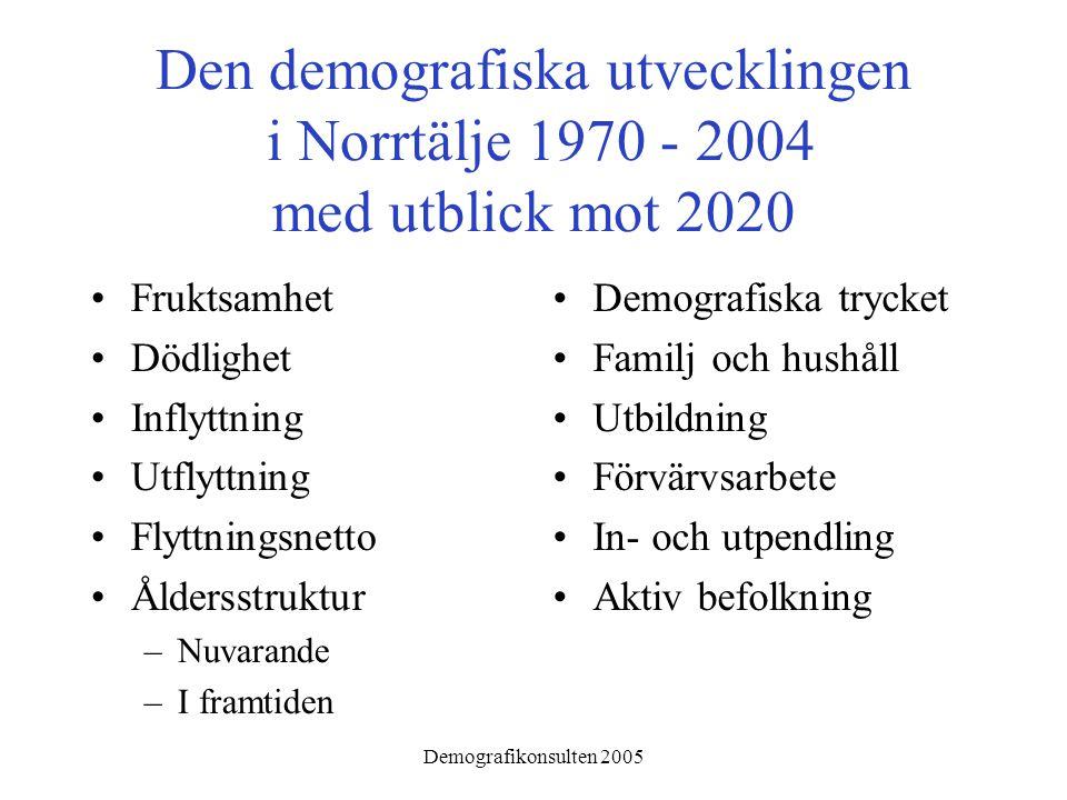 Demografikonsulten 2005 Den demografiska utvecklingen i Norrtälje 1970 - 2004 med utblick mot 2020 •Fruktsamhet •Dödlighet •Inflyttning •Utflyttning •Flyttningsnetto •Åldersstruktur –Nuvarande –I framtiden •Demografiska trycket •Familj och hushåll •Utbildning •Förvärvsarbete •In- och utpendling •Aktiv befolkning