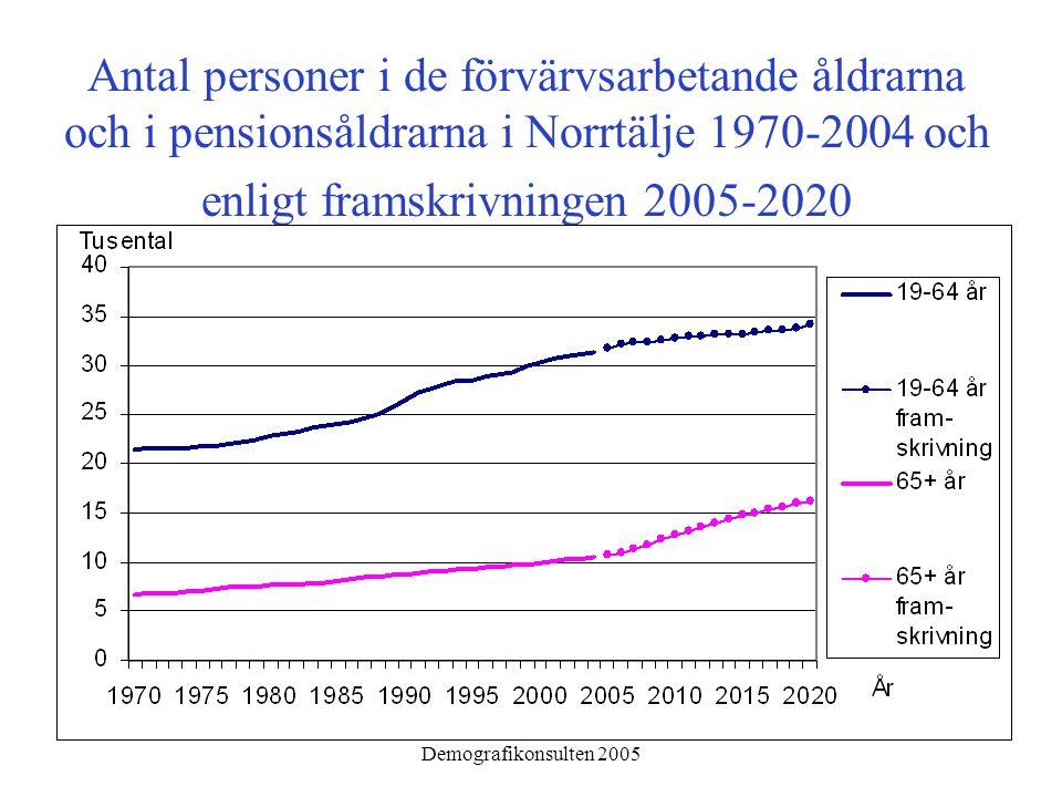 Demografikonsulten 2005 Antal personer i de förvärvsarbetande åldrarna och i pensionsåldrarna i Norrtälje 1970-2004 och enligt framskrivningen 2005-20