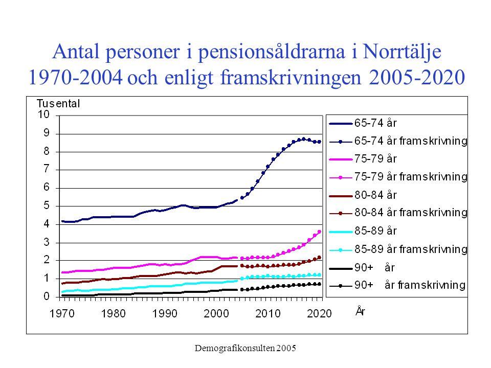 Demografikonsulten 2005 Antal personer i pensionsåldrarna i Norrtälje 1970-2004 och enligt framskrivningen 2005-2020
