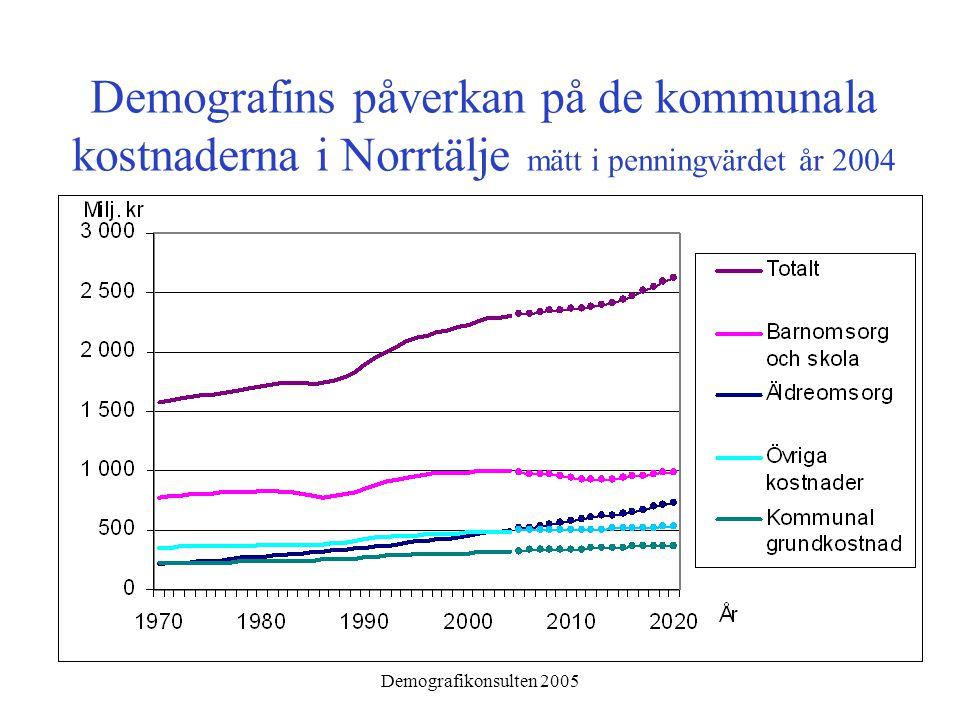 Demografikonsulten 2005 Demografins påverkan på de kommunala kostnaderna i Norrtälje mätt i penningvärdet år 2004