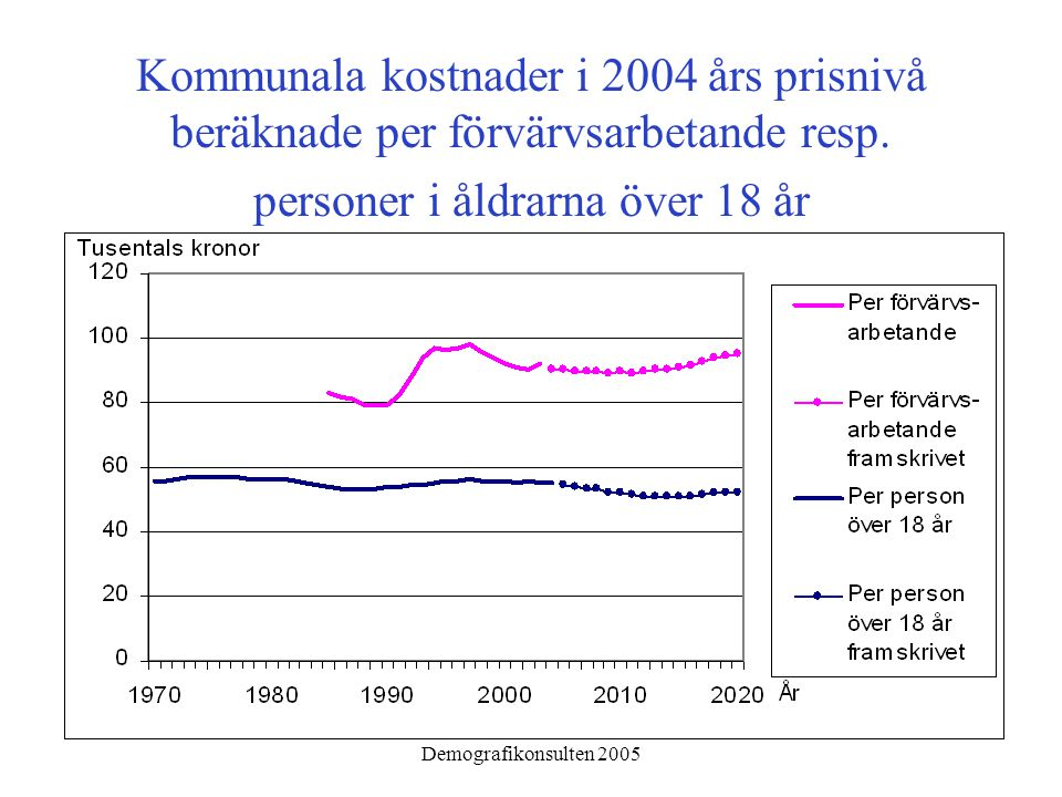 Demografikonsulten 2005 Kommunala kostnader i 2004 års prisnivå beräknade per förvärvsarbetande resp. personer i åldrarna över 18 år