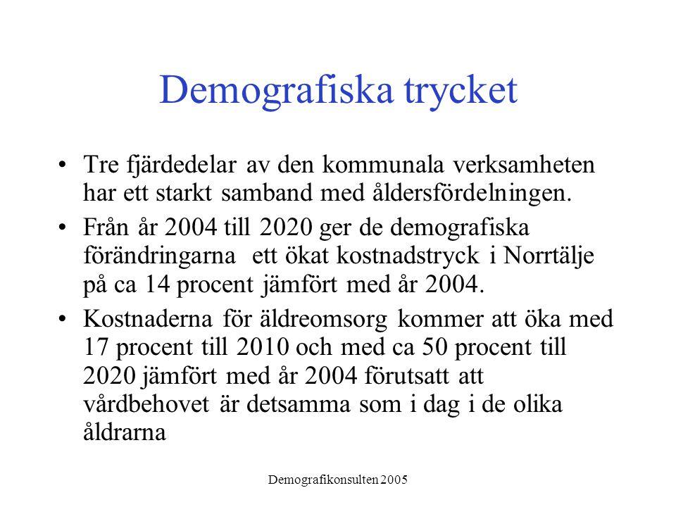 Demografikonsulten 2005 Demografiska trycket •Tre fjärdedelar av den kommunala verksamheten har ett starkt samband med åldersfördelningen. •Från år 20
