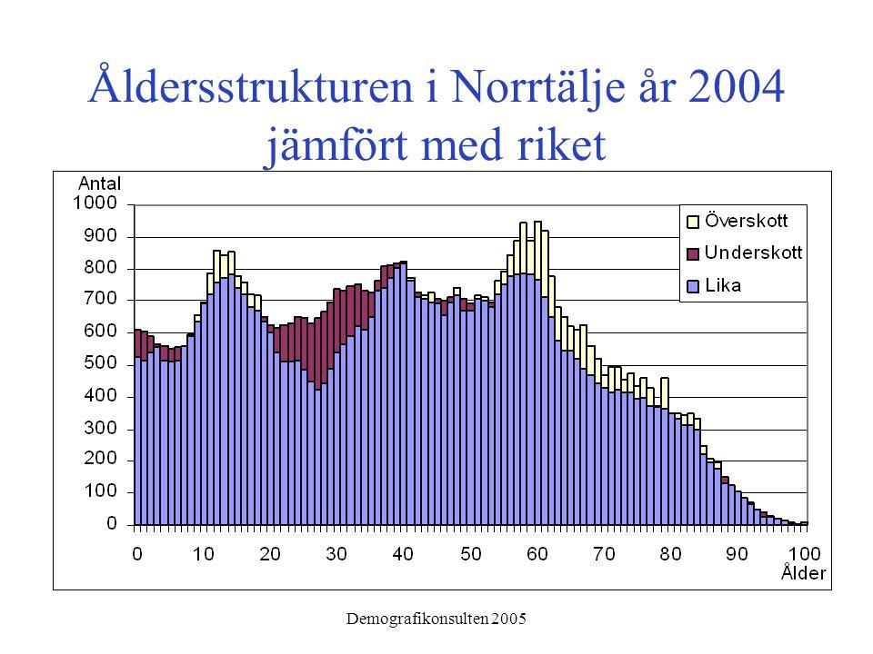 Demografikonsulten 2005 Åldersstrukturen i Norrtälje år 2004 jämfört med riket