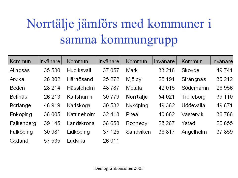 Demografikonsulten 2005 Norrtälje jämförs med kommuner i samma kommungrupp