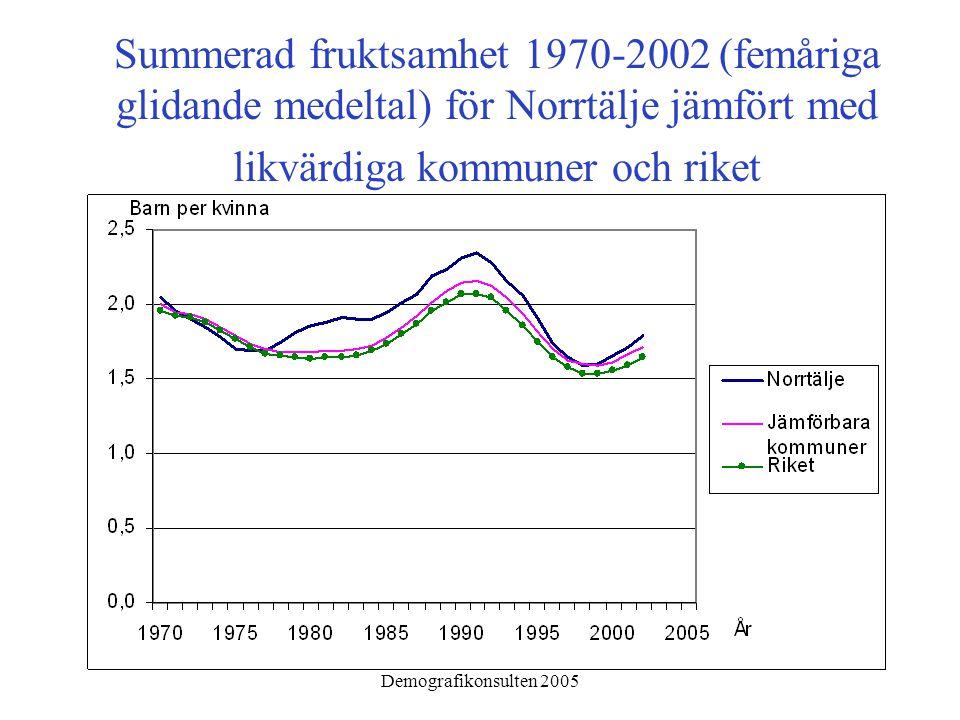 Demografikonsulten 2005 Summerad fruktsamhet 1970-2002 (femåriga glidande medeltal) för Norrtälje jämfört med likvärdiga kommuner och riket