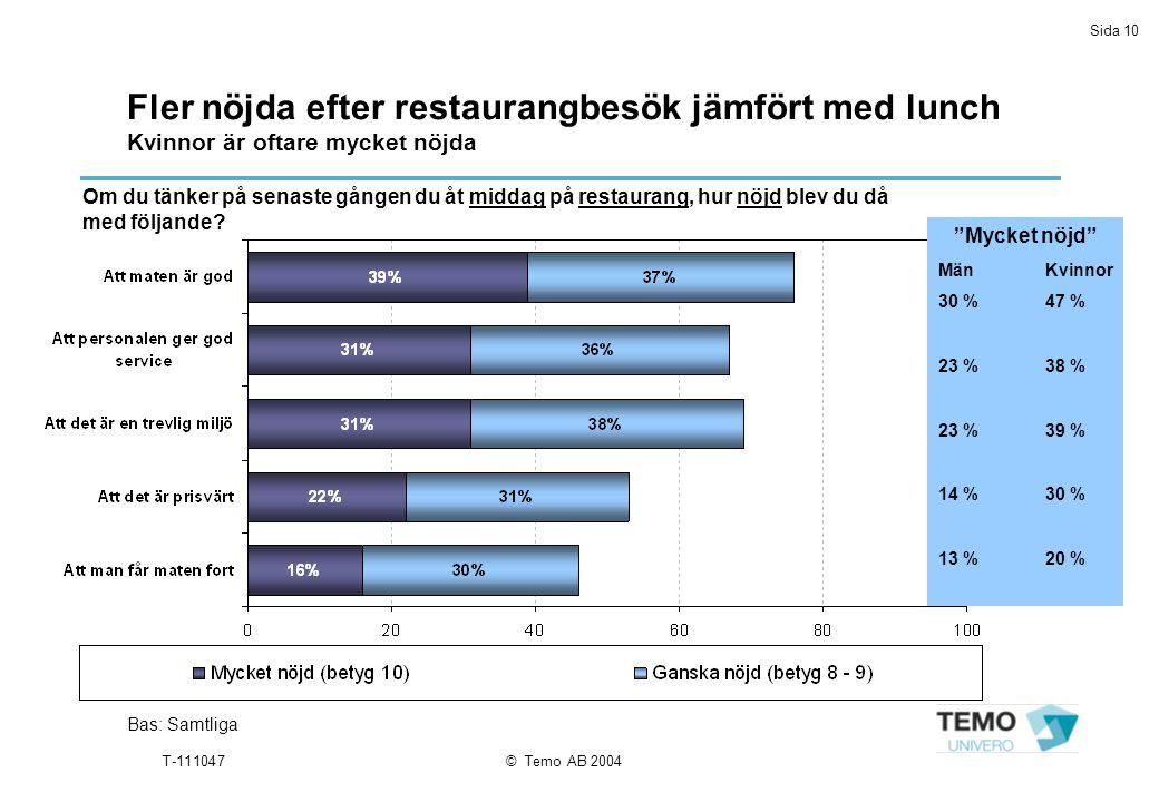 Sida 10 T-111047© Temo AB 2004 Fler nöjda efter restaurangbesök jämfört med lunch Kvinnor är oftare mycket nöjda Bas: Samtliga Om du tänker på senaste gången du åt middag på restaurang, hur nöjd blev du då med följande.