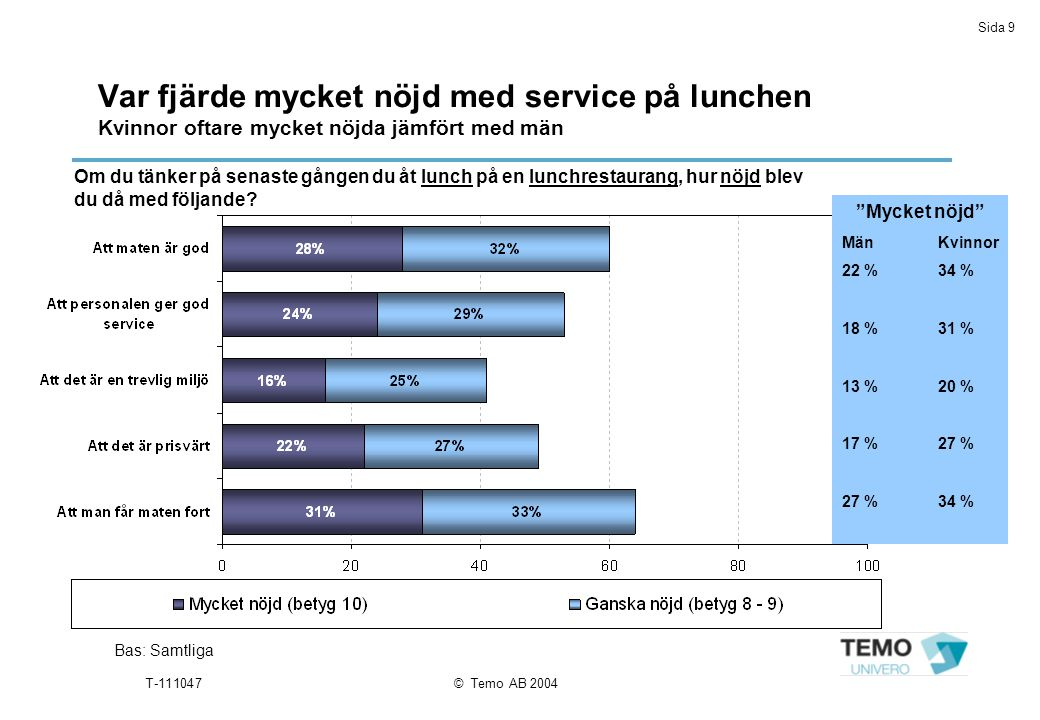 Sida 9 T-111047© Temo AB 2004 Var fjärde mycket nöjd med service på lunchen Kvinnor oftare mycket nöjda jämfört med män Bas: Samtliga Om du tänker på senaste gången du åt lunch på en lunchrestaurang, hur nöjd blev du då med följande.