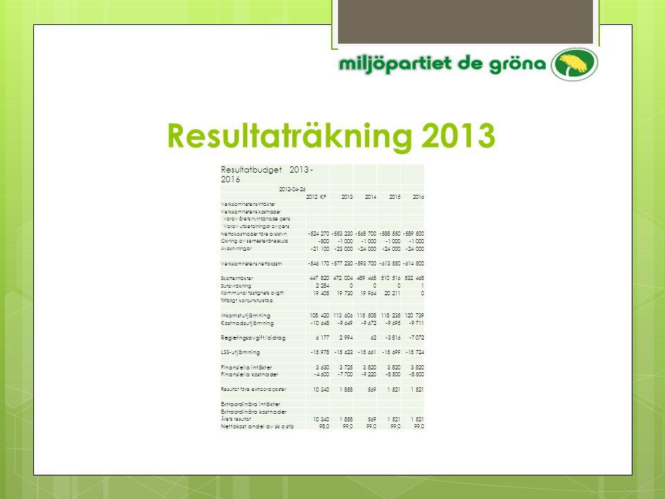 Resultaträkning 2013 Resultatbudget 2013 - 2016 2012-04-26 2012 KF2013201420152016 Verksamhetens intäkter Verksamhetens kostnader varav årets nyintjän