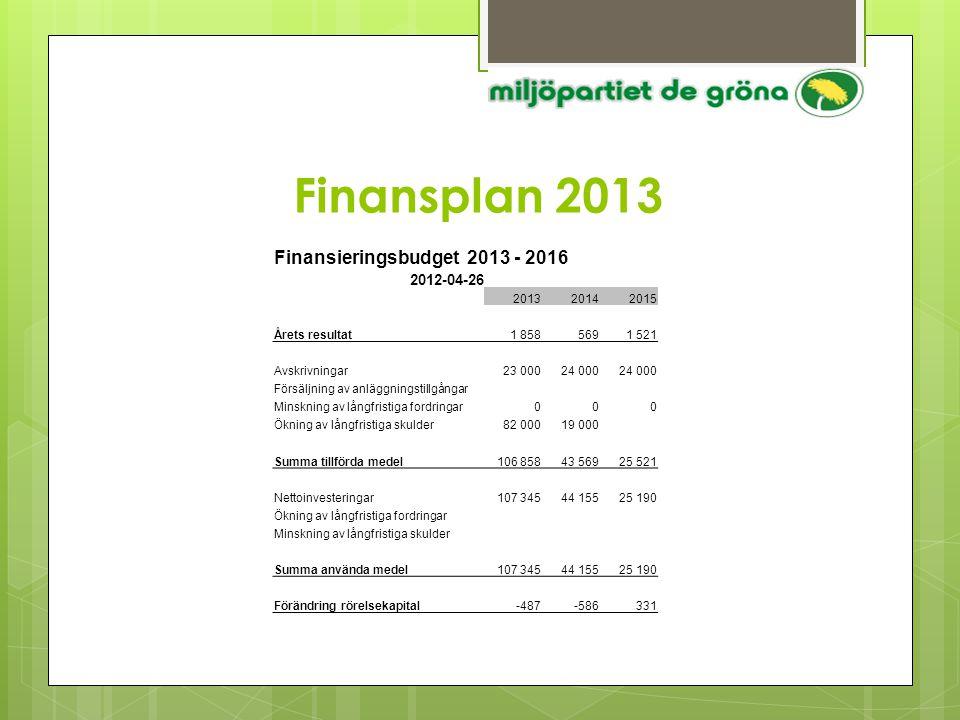 Finansplan 2013 Finansieringsbudget 2013 - 2016 2012-04-26 201320142015 Årets resultat1 8585691 521 Avskrivningar23 00024 000 Försäljning av anläggnin