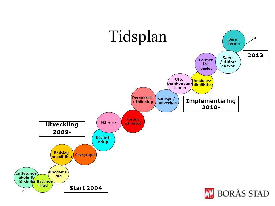 Tidsplan Start 2004 Utveckling 2009- Implementering 2010- Inflytande skola & förskola Inflytande Fritid Ungdoms- råd Ungdoms- fullmäktige Rådslag m po