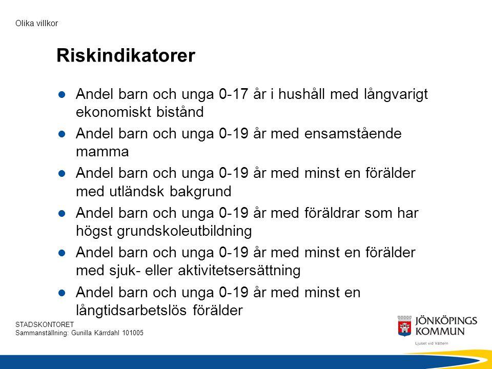 STADSKONTORET Sammanställning: Gunilla Kärrdahl 101005 Olika villkor Beräkning  ofärds- och riskindikatorernas avvikelser i procent från den kommun som har det lägsta värdet för respektive indikator  avvikelserna summeras  indikatorerna är oviktade, dvs.