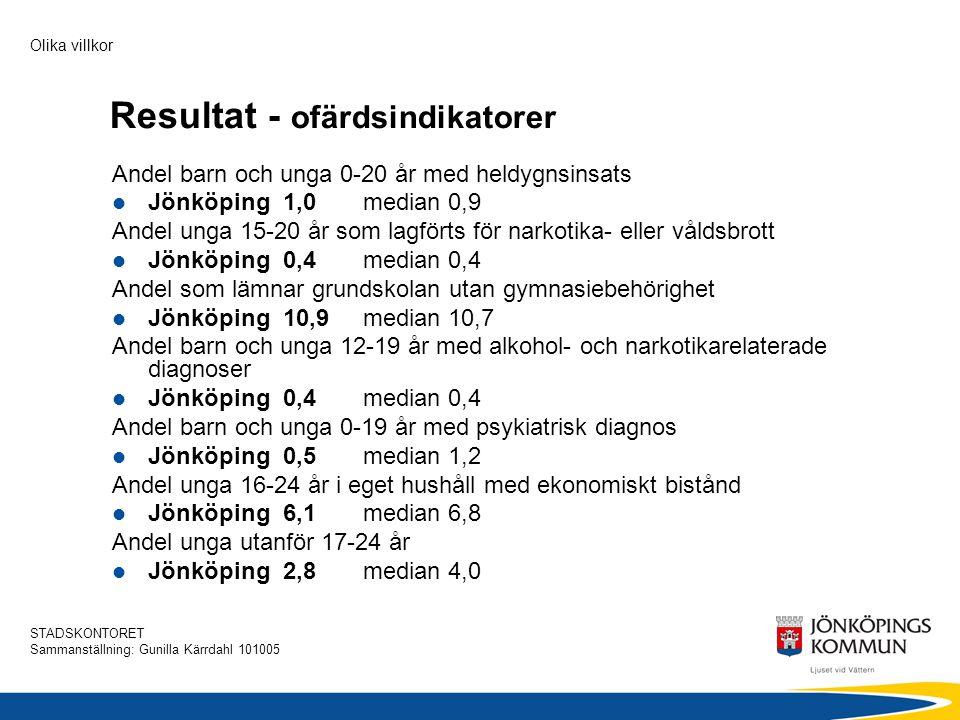 STADSKONTORET Sammanställning: Gunilla Kärrdahl 101005 Olika villkor Resultat - riskindikatorer Andel barn och unga 0-17 år i hushåll med långvarigt ekonomiskt bistånd  Jönköping 2,9 median 1,6 Andel barn och unga 0-19 år med ensamstående mamma  Jönköping 13,7 median 16,4 Andel barn och unga 0-19 år med minst en förälder med utländsk bakgrund  Jönköping 21,3 median 10,0 Andel barn och unga 0-19 år med föräldrar som har högst grundskoleutbildning  Jönköping 6,4 median 5,9 Andel barn och unga 0-19 år med minst en förälder med sjuk- eller aktivitetsersättning  Jönköping 8,1 median 8,5 Andel barn och unga 0-19 år med minst en långtidsarbetslös förälder  Jönköping 2,4 median 2,1