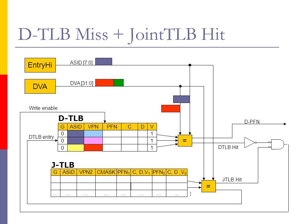 D-TLB Miss + JointTLB Hit DVA EntryHi DVA [31:0] DTLB Hit = JTLB Hit … DTLB entry Write enable GASIDVPN2CMASKPFN 1 C, D,V 1 PFN 0 C, D,V 0...