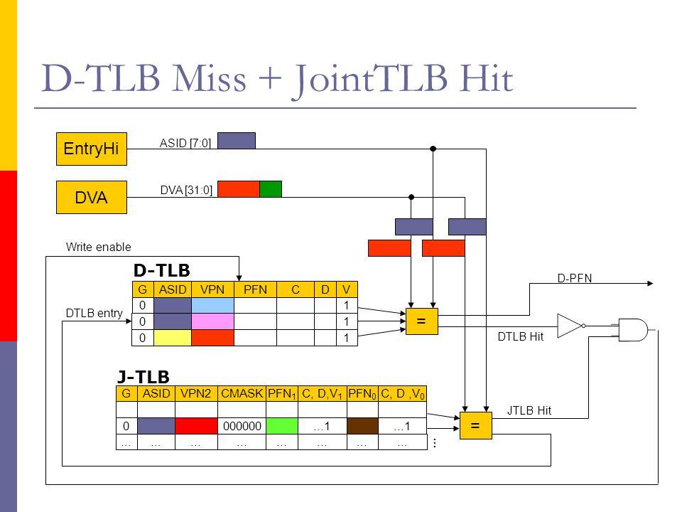 D-TLB Miss + JointTLB Hit DVA EntryHi DVA [31:0] DTLB Hit = JTLB Hit … DTLB entry Write enable GASIDVPN2CMASKPFN 1 C, D,V 1 PFN 0 C, D,V 0 0...1...