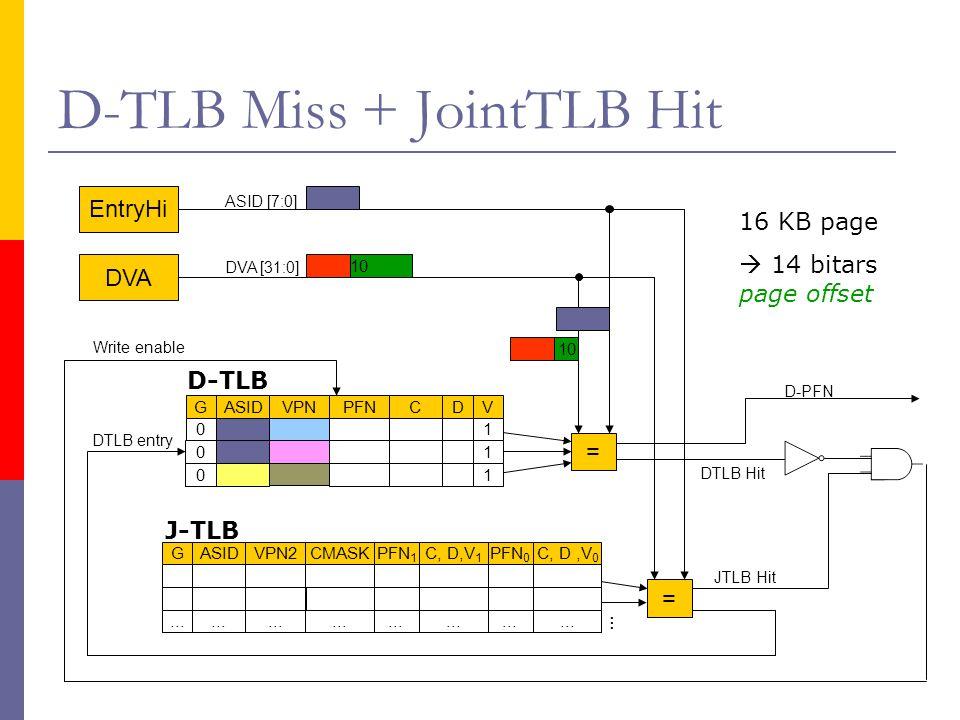 D-TLB Miss + JointTLB Hit EntryHi DTLB Hit = JTLB Hit … DTLB entry Write enable GASIDVPN2CMASKPFN 1 C, D,V 1 PFN 0 C, D,V 0...