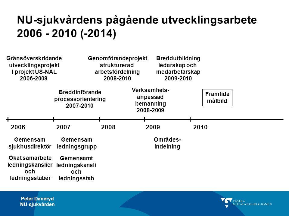 Peter Daneryd NU-sjukvården NU-sjukvårdens pågående utvecklingsarbete 2006 - 2010 (-2014) 20062007200820092010 Gemensam sjukhusdirektör Ökat samarbete