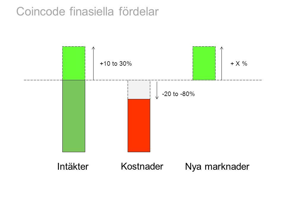 Coincode finasiella fördelar Intäkter Kostnader +10 to 30% -20 to -80% Nya marknader + X %