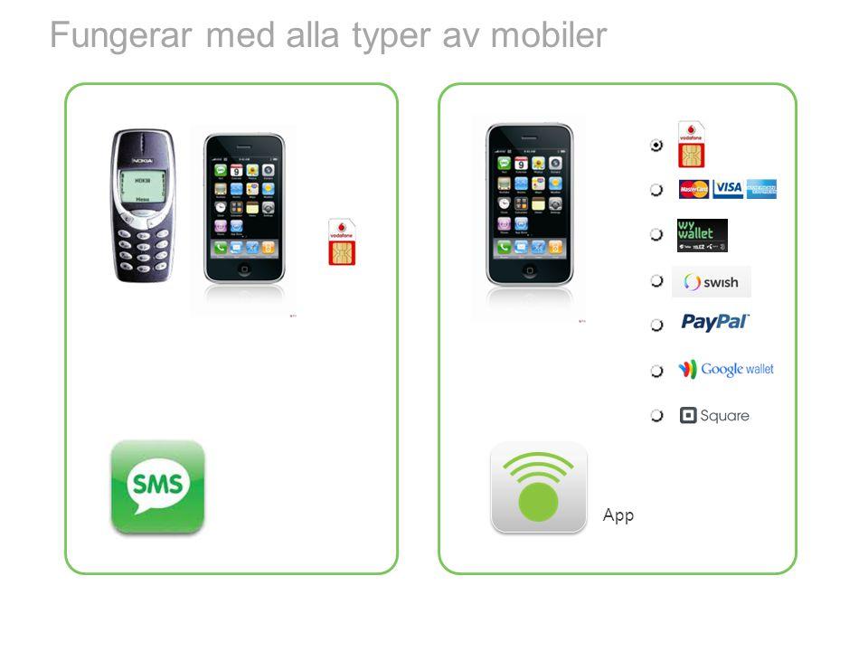 Fungerar med alla typer av mobiler App