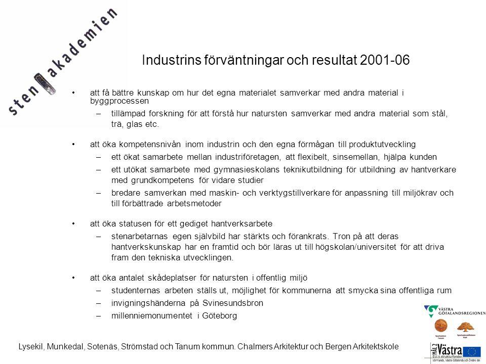 Industrins förväntningar och resultat 2001-06 •att få bättre kunskap om hur det egna materialet samverkar med andra material i byggprocessen –tillämpad forskning för att förstå hur natursten samverkar med andra material som stål, trä, glas etc.