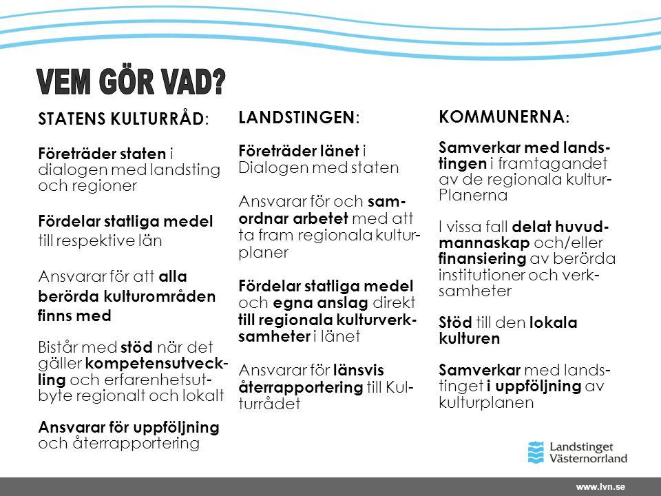 www.lvn.se STATENS KULTURRÅD : Företräder staten i dialogen med landsting och regioner Fördelar statliga medel till respektive län Ansvarar för att alla berörda kulturområden finns med Bistår med stöd när det gäller kompetensutveck - ling och erfarenhetsut- byte regionalt och lokalt Ansvarar för uppföljning och återrapportering LANDSTINGEN : Företräder länet i Dialogen med staten Ansvarar för och sam- ordnar arbetet med att ta fram regionala kultur- planer Fördelar statliga medel och egna anslag direkt till regionala kulturverk- samheter i länet Ansvarar för länsvis återrapportering till Kul- turrådet KOMMUNERNA : Samverkar med lands- tingen i framtagandet av de regionala kultur- Planerna I vissa fall delat huvud- mannaskap och/eller finansiering av berörda institutioner och verk- samheter Stöd till den lokala kulturen Samverkar med lands- tinget i uppföljning av kulturplanen