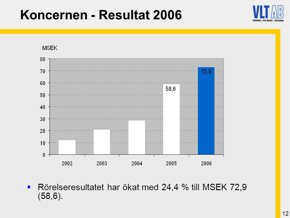12 Koncernen - Resultat 2006  Rörelseresultatet har ökat med 24,4 % till MSEK 72,9 (58,6).
