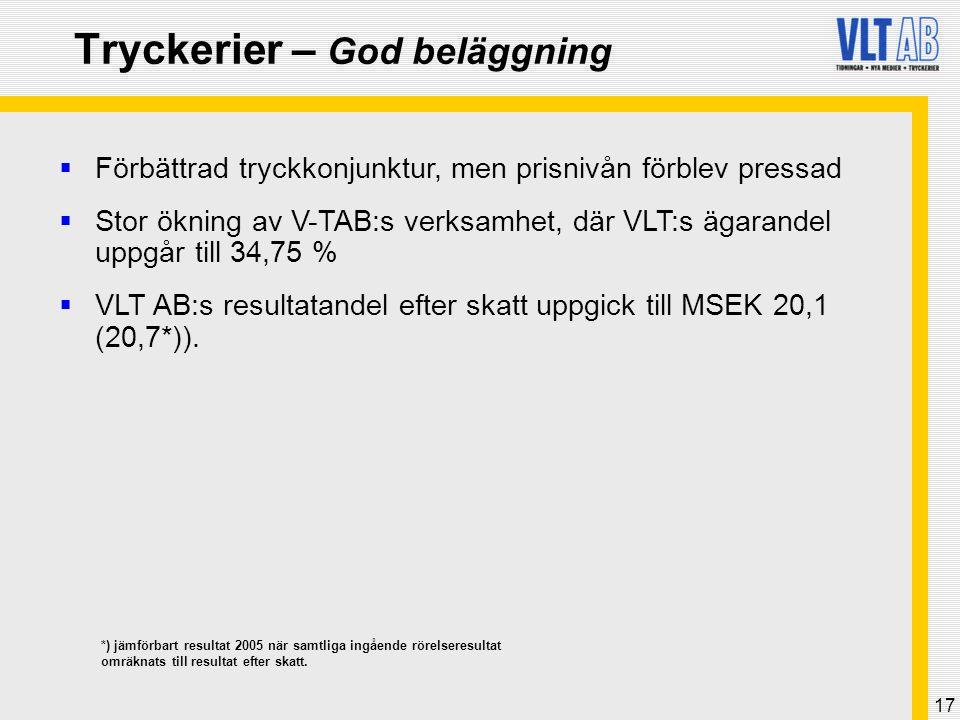17 Tryckerier – God beläggning  Förbättrad tryckkonjunktur, men prisnivån förblev pressad  Stor ökning av V-TAB:s verksamhet, där VLT:s ägarandel uppgår till 34,75 %  VLT AB:s resultatandel efter skatt uppgick till MSEK 20,1 (20,7*)).