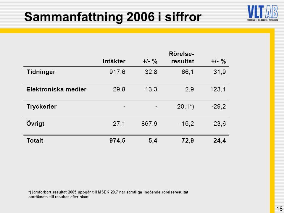 18 Sammanfattning 2006 i siffror Intäkter+/- % Rörelse- resultat+/- % Tidningar917,632,866,131,9 Elektroniska medier29,813,32,9123,1 Tryckerier--20,1*)-29,2 Övrigt27,1867,9-16,223,6 Totalt974,55,472,924,4 *) jämförbart resultat 2005 uppgår till MSEK 20,7 när samtliga ingående rörelseresultat omräknats till resultat efter skatt.