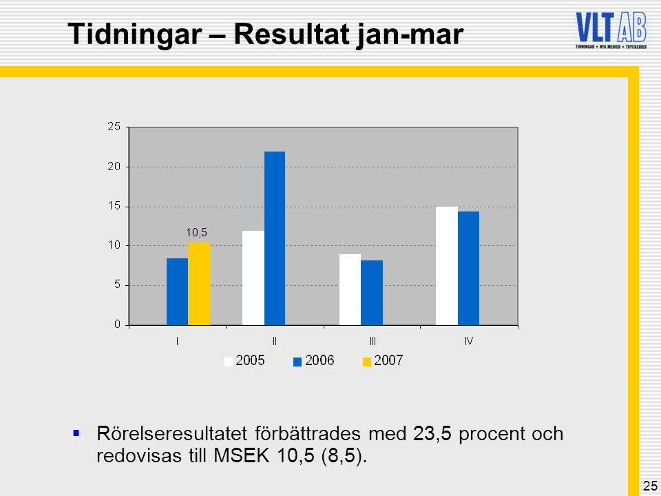 25 Tidningar – Resultat jan-mar  Rörelseresultatet förbättrades med 23,5 procent och redovisas till MSEK 10,5 (8,5).