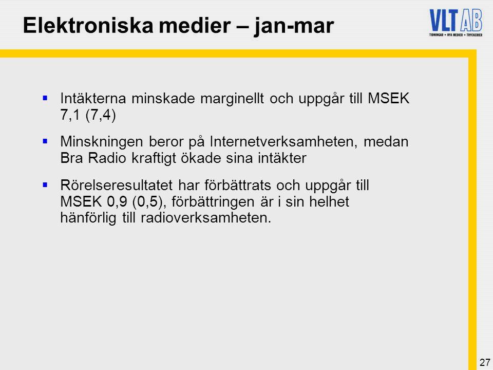 27 Elektroniska medier – jan-mar  Intäkterna minskade marginellt och uppgår till MSEK 7,1 (7,4)  Minskningen beror på Internetverksamheten, medan Bra Radio kraftigt ökade sina intäkter  Rörelseresultatet har förbättrats och uppgår till MSEK 0,9 (0,5), förbättringen är i sin helhet hänförlig till radioverksamheten.