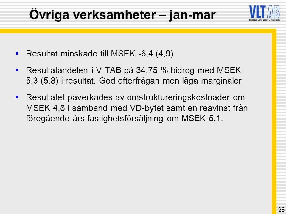 28 Övriga verksamheter – jan-mar  Resultat minskade till MSEK -6,4 (4,9)  Resultatandelen i V-TAB på 34,75 % bidrog med MSEK 5,3 (5,8) i resultat.