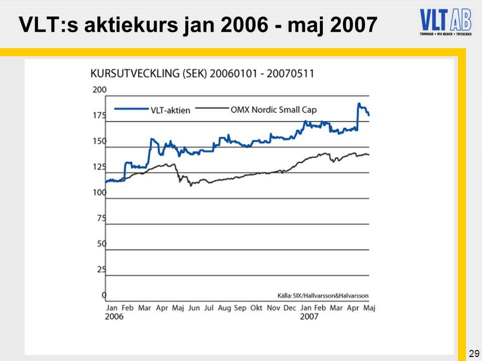 29 VLT:s aktiekurs jan 2006 - maj 2007