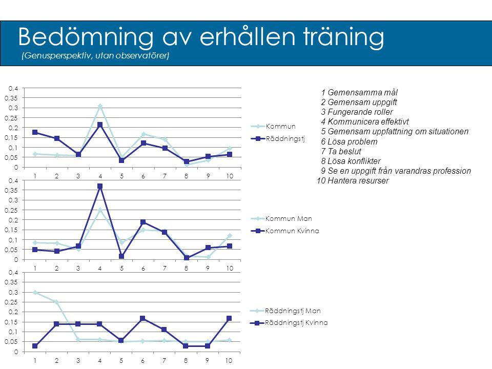 Bedömning av erhållen träning 1 Gemensamma mål 2 Gemensam uppgift 3 Fungerande roller 4 Kommunicera effektivt 5 Gemensam uppfattning om situationen 6