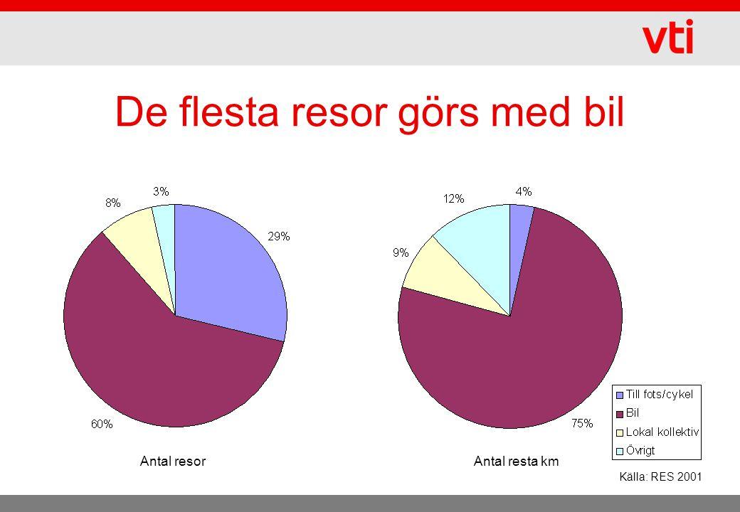 De flesta resor görs med bil Källa: RES 2001 Antal resorAntal resta km