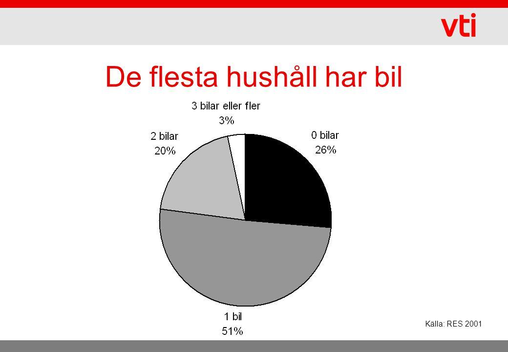 De flesta hushåll har bil Källa: RES 2001